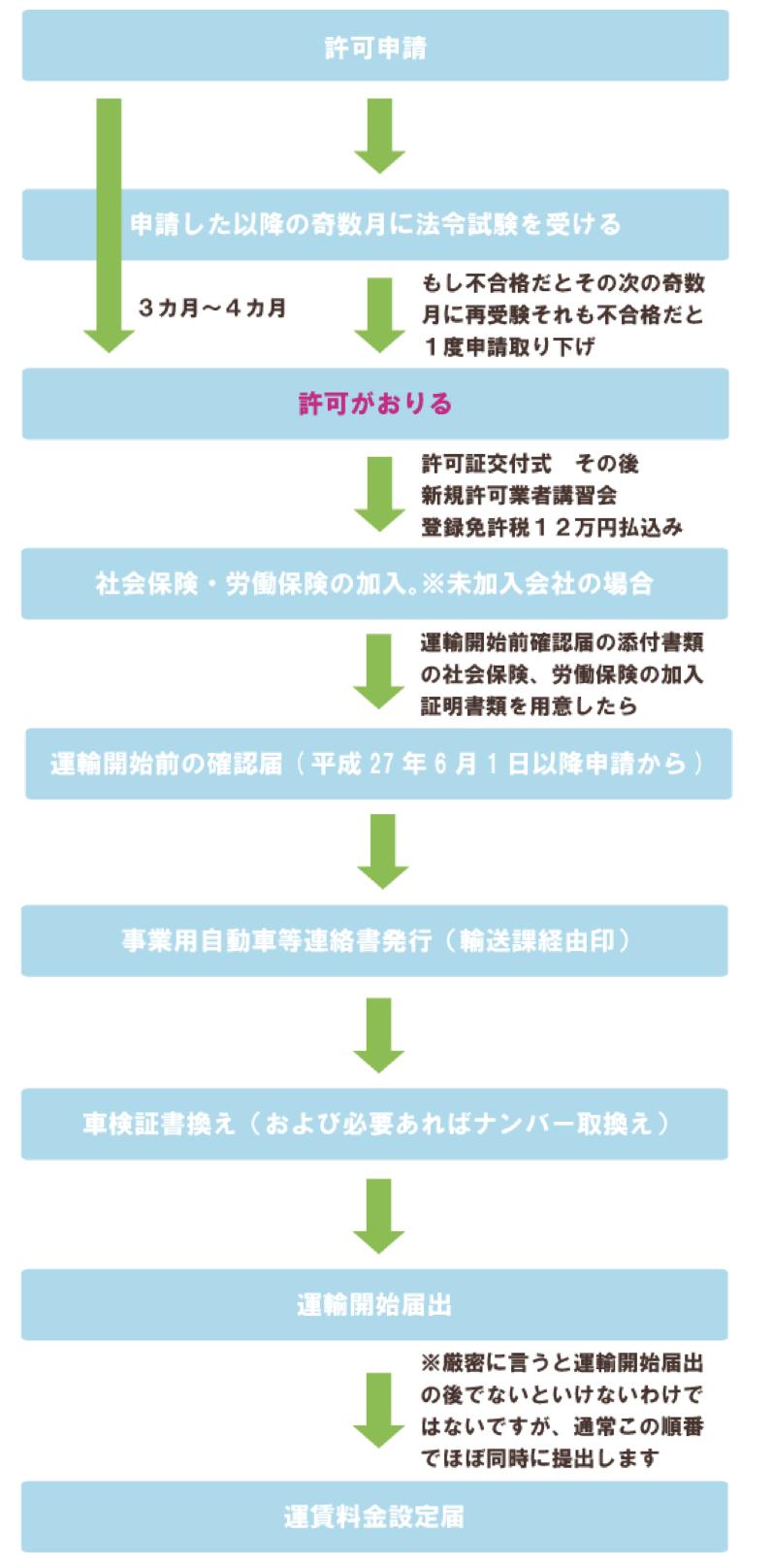 霊柩車 緑ナンバー 新規許可の流れ図