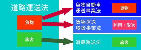 平成2年物流2法のイメージ
