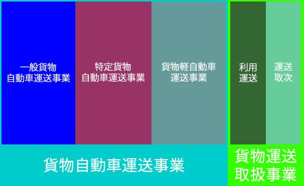 一般貨物自動車運送事業分類(平成2年)