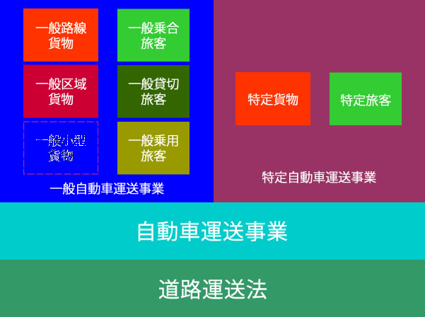 昭和46年道路運送法による運送事業分類