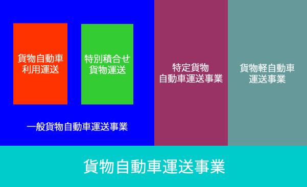 貨物自動車運送事業の分類