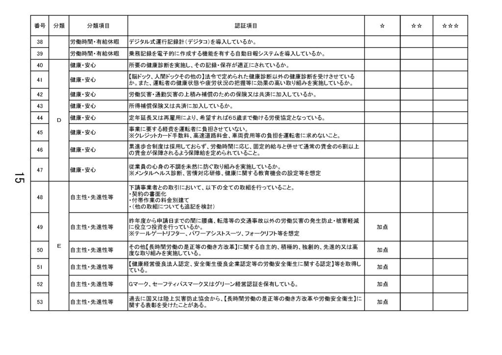 ホワイト経営認証項目たたき台_ページ_3