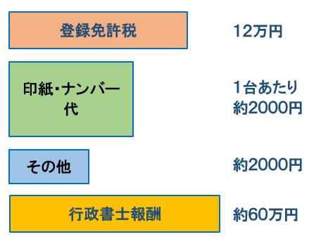 費用ー行政書士に依頼の場合:登録免許税12万円、印紙・ナンバー代1台あたり約2000円、その他約2000円、行政書士報酬約60万円
