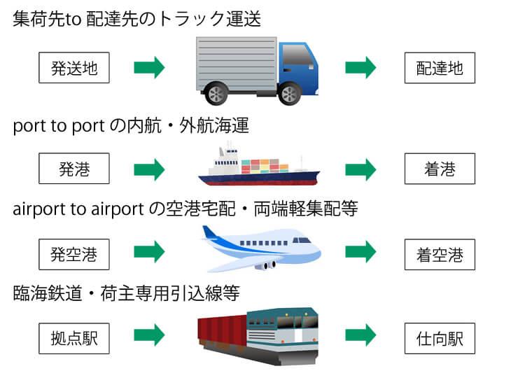 第一種貨物利用運送の輸送モードごとのイメージ