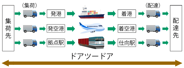 第二種貨物利用運送の輸送モードごとのイメージ