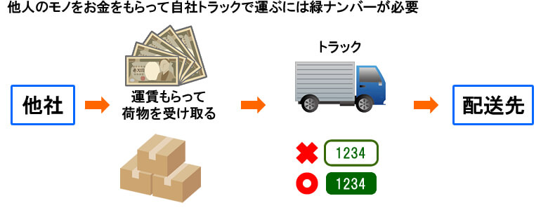 他社 → 運賃もらって荷物を受け取る → トラック → 配送先