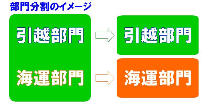部門別の分割イメージ