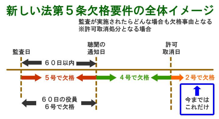 新しい法第5条欠格要件の全体イメージ