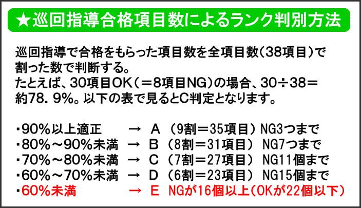 ★巡回指導合格項目数によるランク判別方法 巡回指導で合格をもらった項目数を全項目数(38項目)で 割った数で判断する。 たとえば、30項目OK(=8項目NG)の場合、30÷38= 約78.9%。以下の表で見るとC判定となります。 ・90%以上適正   → A (9割=35項目) NG3つまで ・80%~90%未満 → B (8割=31項目) NG7つまで ・70%~80%未満 → C (7割=27項目) NG11個まで ・60%~70%未満 → D (6割=23項目) NG15個まで ・60%未満      → E NGが16個以上(OKが22個以下)