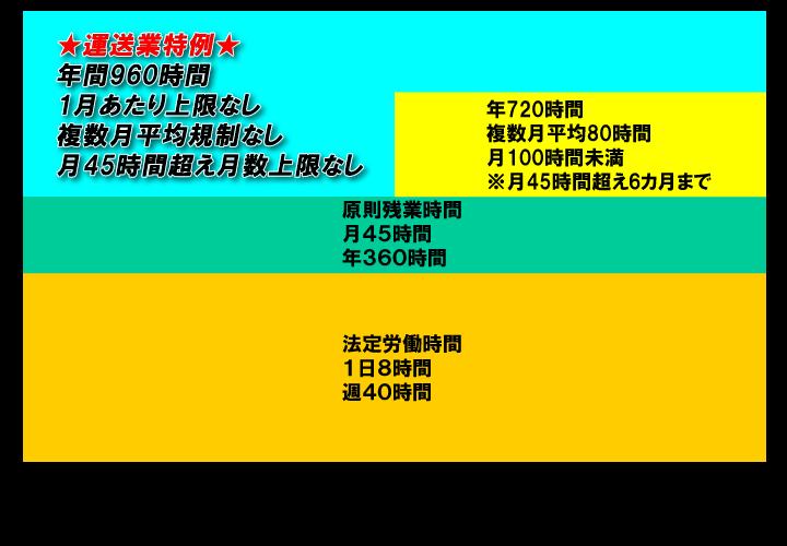 2024年4月以降残業時間イメージ
