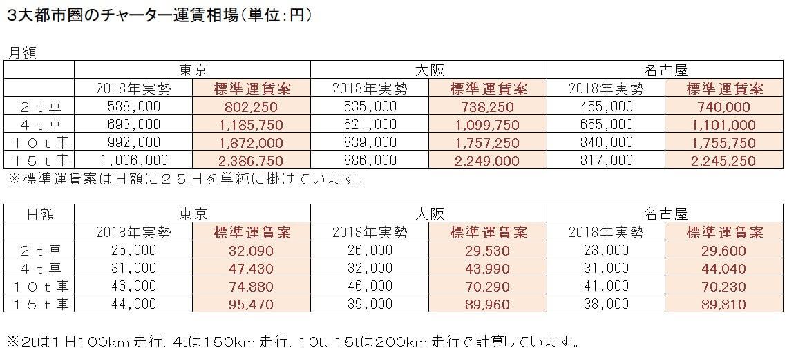 3大都市圏のチャーター運賃相場(2018年)と新標準運賃案との比較