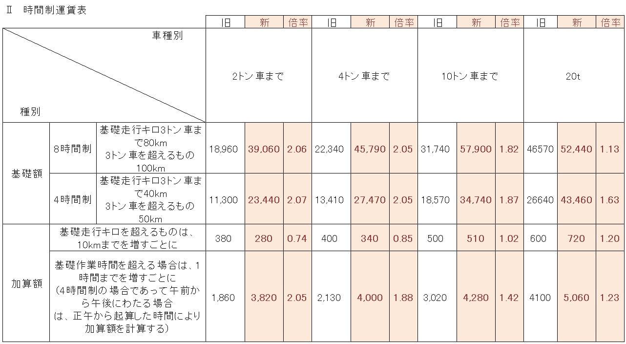 関東での時間制運賃新旧タリフ比較