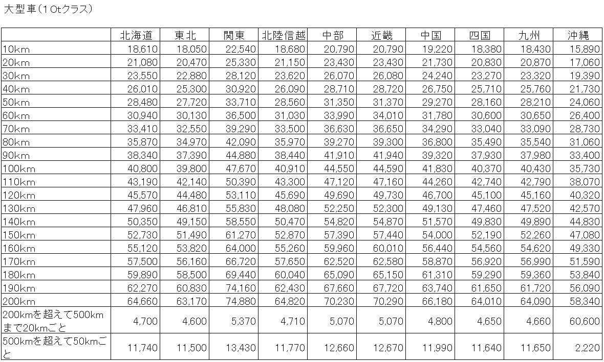 大型10tトラック 標準運賃表の案(距離制)