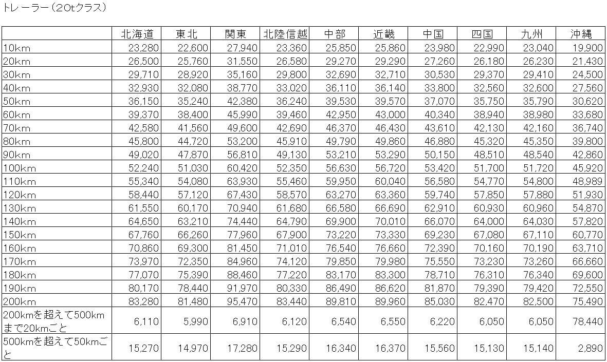 トレーラー 20t 標準運賃表の案(距離制)