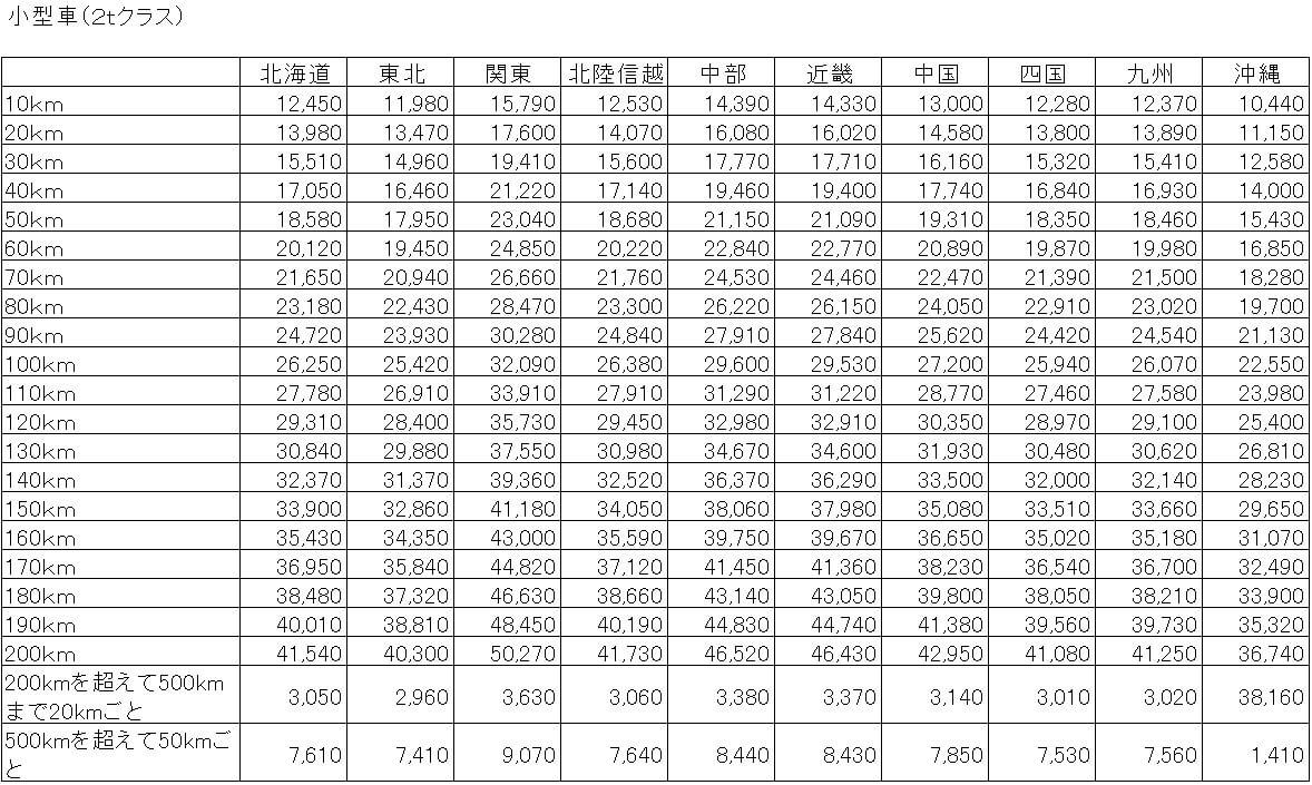 2tトラック 標準運賃表の案(距離制)