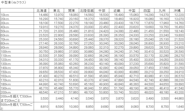 4tトラック 標準運賃表の案(距離制)