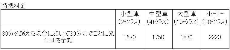 待機料金(2018年法改正標準運賃案)