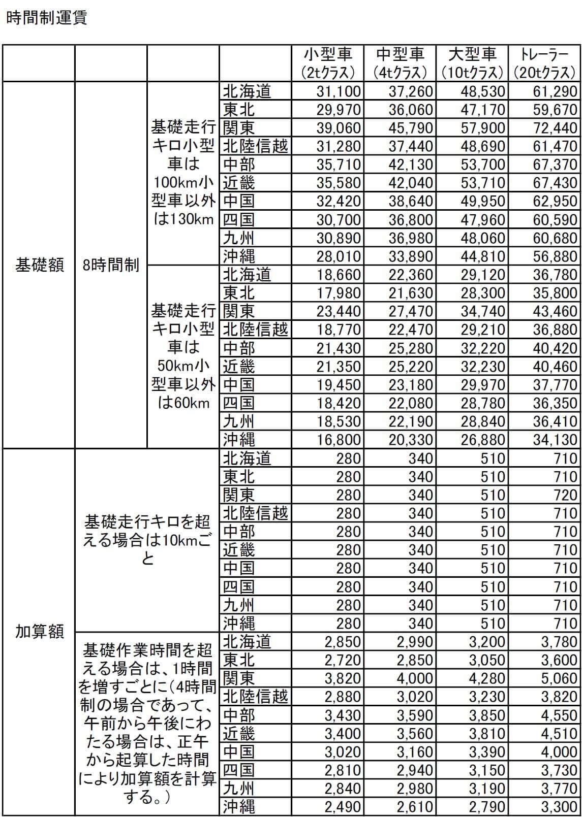 時間制運賃(2018年法改正による標準運賃案)