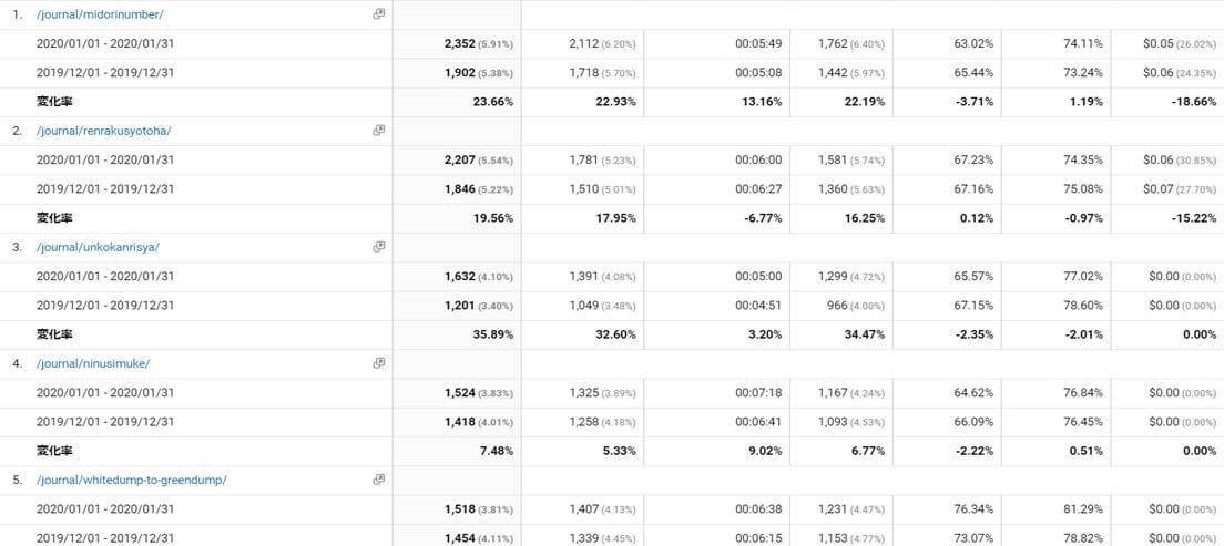 GoogleAnalytics分析の様子