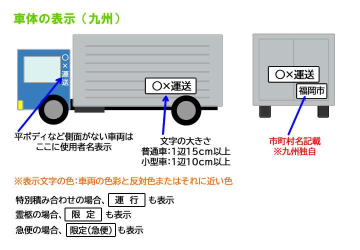 九州運輸局管内車体の表示ルール